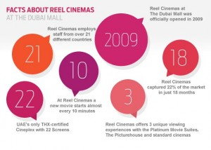 Reel Cinemas Dubai, largest THX-certified Cineplex , movie entertainment, moviegoers, Reel Cinemas Dubai Marina Mall, Reel Cinemas The Dubai Mall